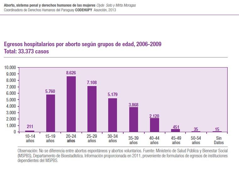 Aborto en niñas 10-14