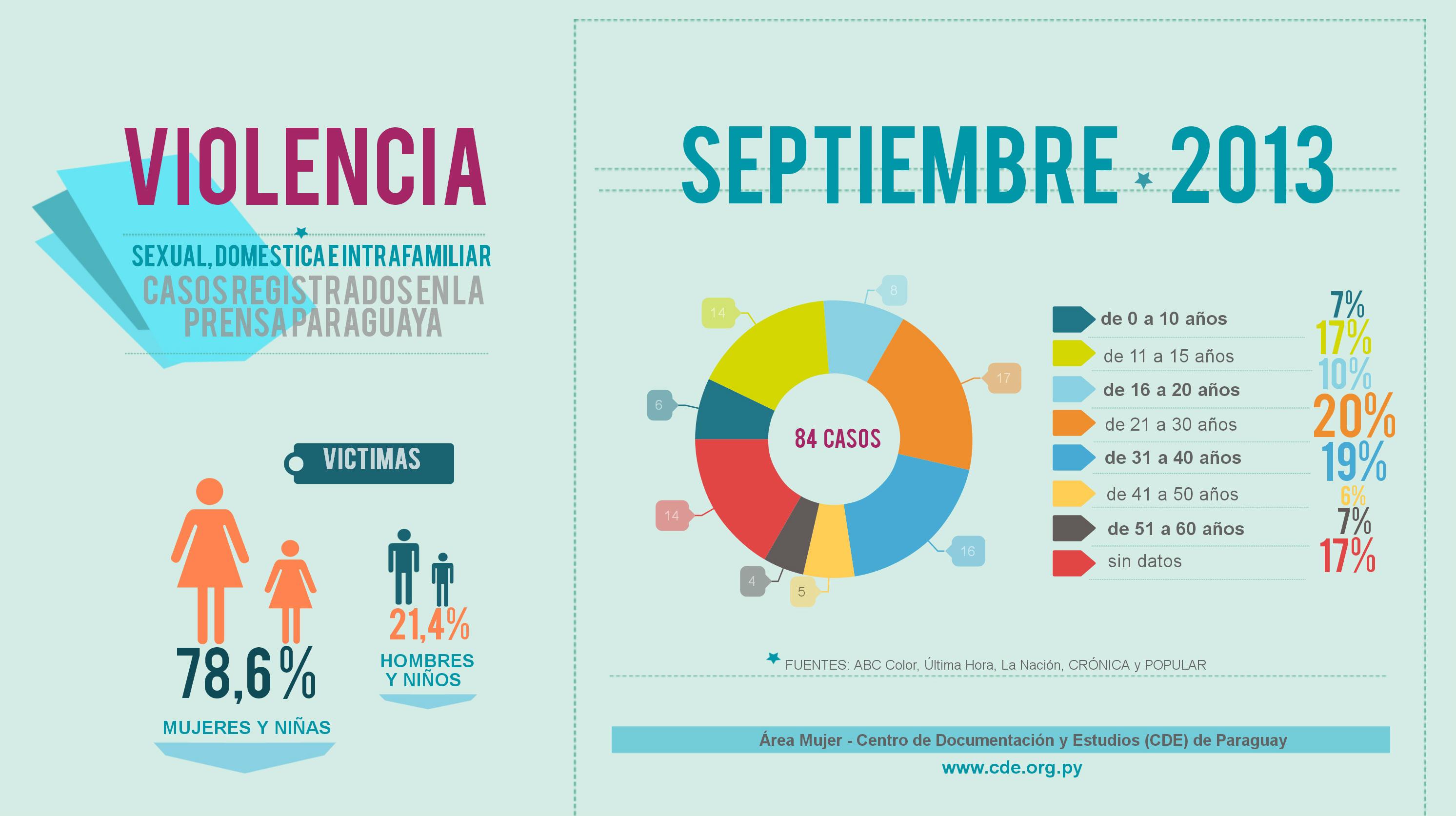 infografía con casos de violencia intrafamiliar, sexual y doméstica en septiembre de 2013